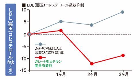 悪玉コレステロール低下グラフ
