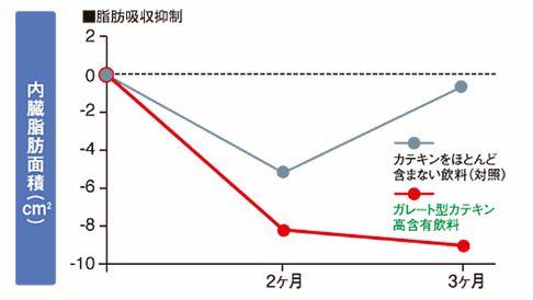 内臓脂肪面積の低下グラフ